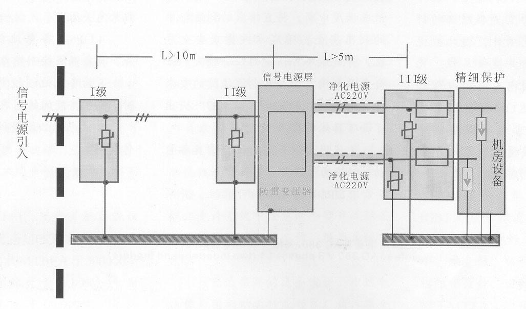 铁路信号系统防雷