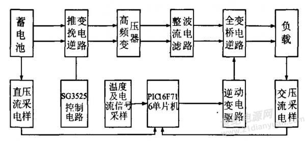 以下是我们初步的硬件架构,这个架构比较有代表性,车载纯正弦波逆变器