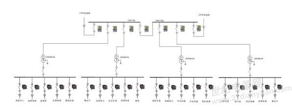 电力监控系统在石家庄中银金融广场的应用