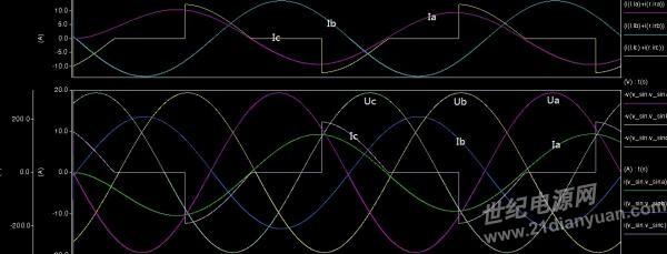 非线性负载三相不平衡的波形