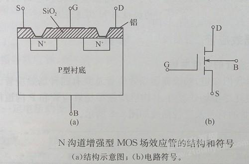 n沟道增强型mos场效应管的结构示意图和电路符号如下图所示,用一块