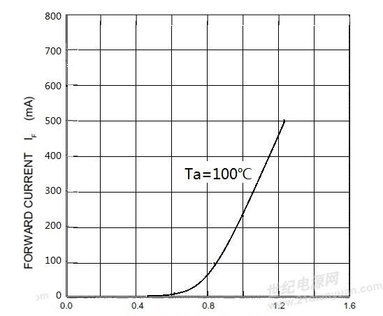 二极管的死区电压是个伪命题