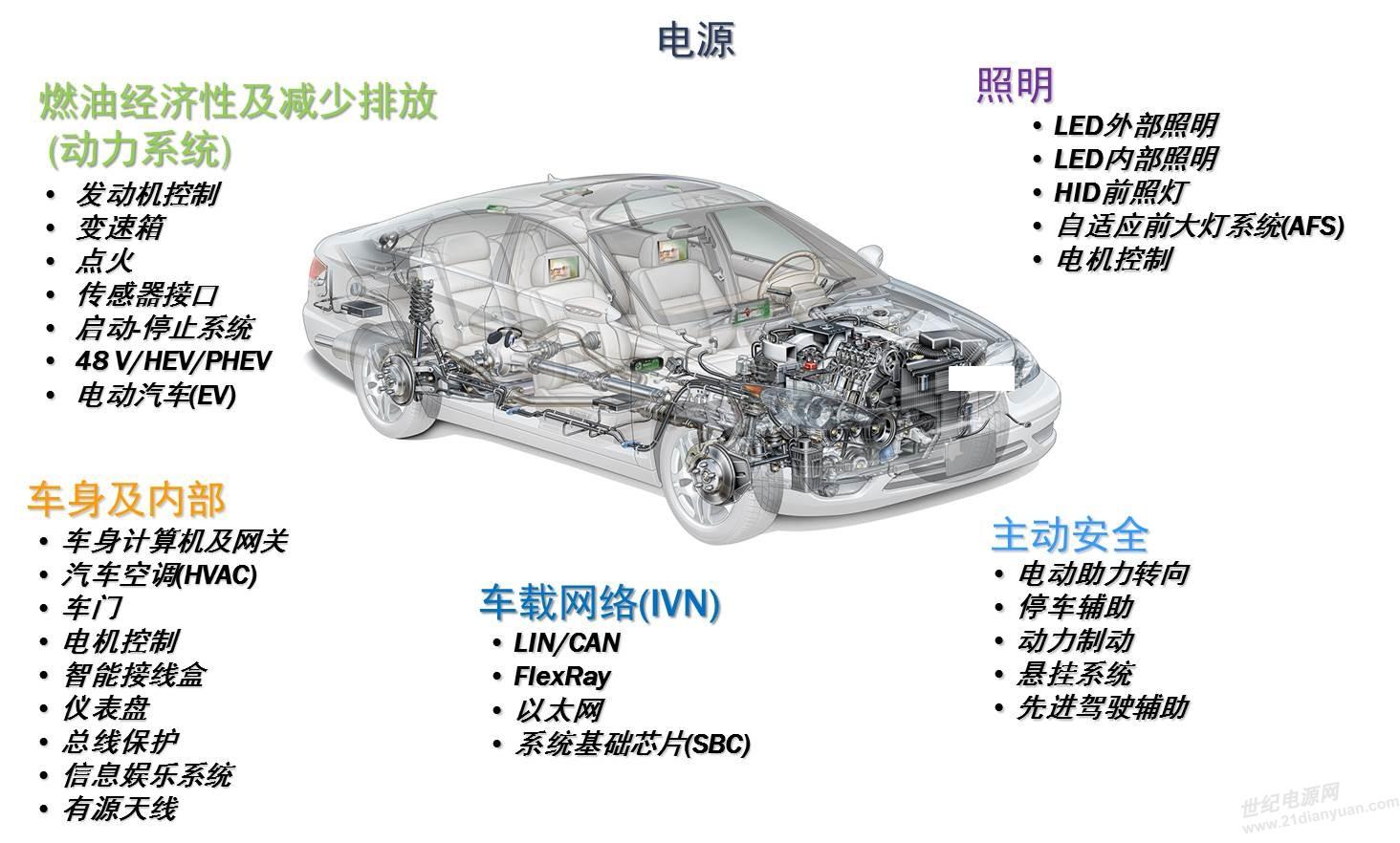 1. 开发各种DC-DC转换器,以保证能量从一种电压等级到另一种电压等级的高转换效率,比如从48 V到12 V, 从300 V到48 V, 从12 V到220 V等。 此外,针对汽车引擎盖下的高温和苛刻条件,安森美半导体推出智能功率模块IPM STK984-17X系列产品,集成智能无传感器无刷直流电机(BLDC)控制器LV8907、6个独立的MOSFET、精密分流电阻器、热敏电阻和系统外围元件。其中LV8907无需任何位置传感器,预先载入配置寄存器,无需软件,可以独立模式驱动电机,无需外部系统控制器,LV