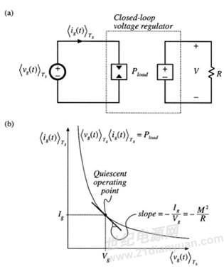 3的buck为例,求闭环输入阻抗,matlab程序见附件,开环和闭环的输入阻抗