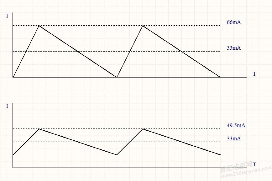 请问计算buck和boost电路的电感时,di纹波电流怎么取得